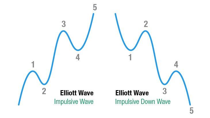 Elliott Wave uitleg