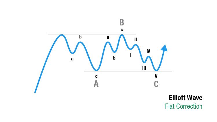 Elliott Wave Theorie: Flat correction