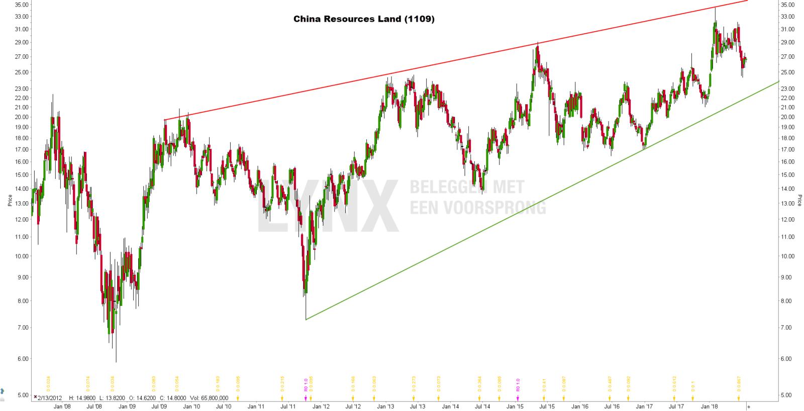 Beste Chinese aandelen: China Resources Land