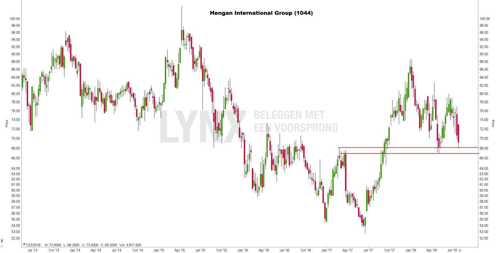 Koersgrafiek van het aandeel Hengan International Group - Chinese aandelen