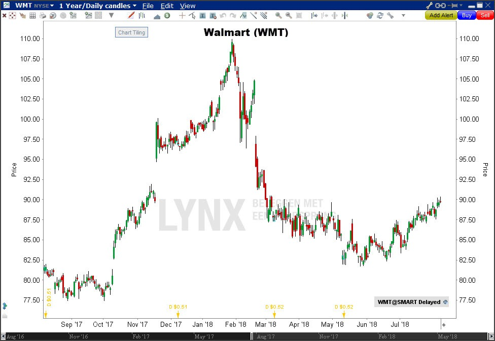 Aandeel Walmart