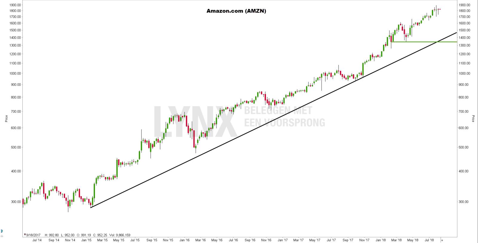 FANG aandeel Amazon