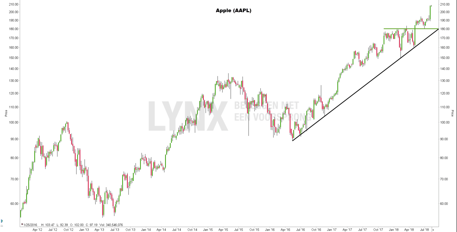 FANG aandeel Apple