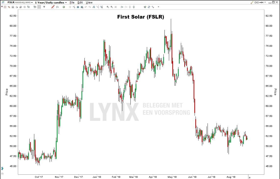 First Solar zonne-energie aandelen