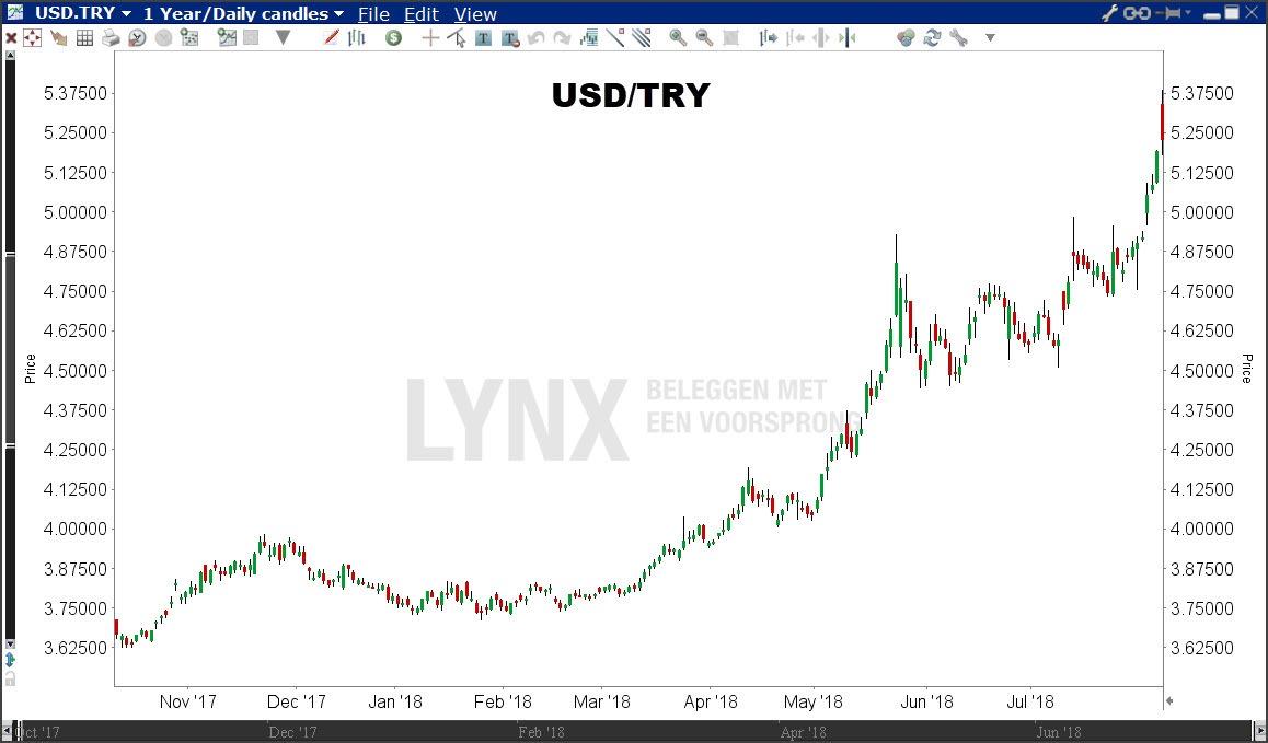 Koersgrafiek USD/TRY