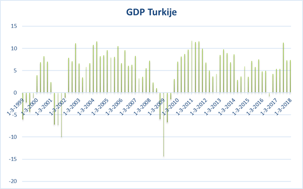 Turkije GDP