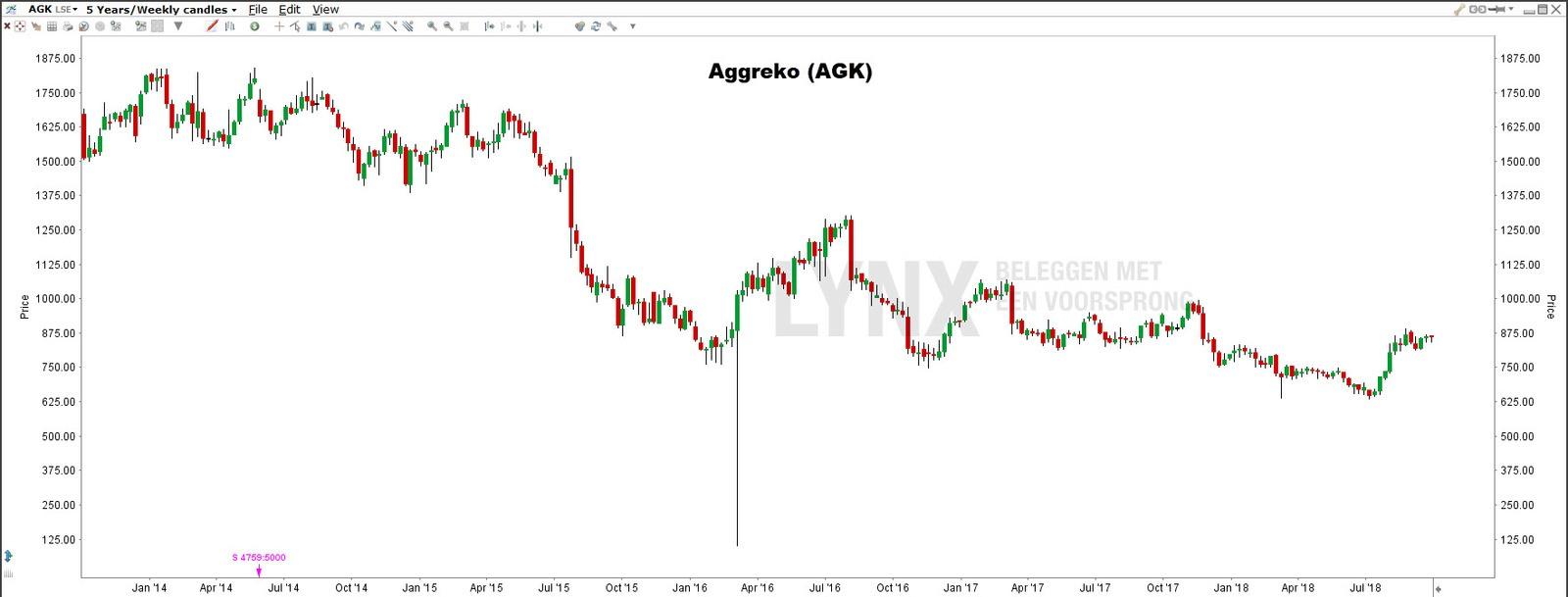 Aggreko - Brexit aandelen
