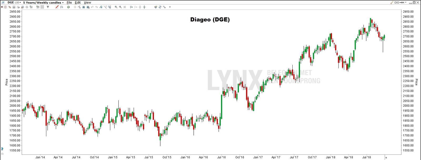 Diageo - Brexit aandelen