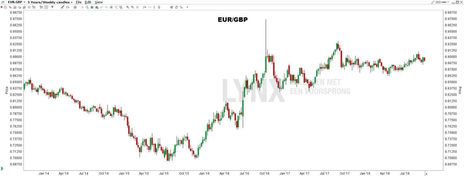 EUR.GBP - Brexit aandelen
