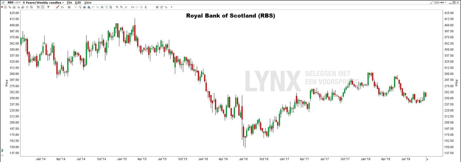Royal bank of scotland - Brexit aandelen