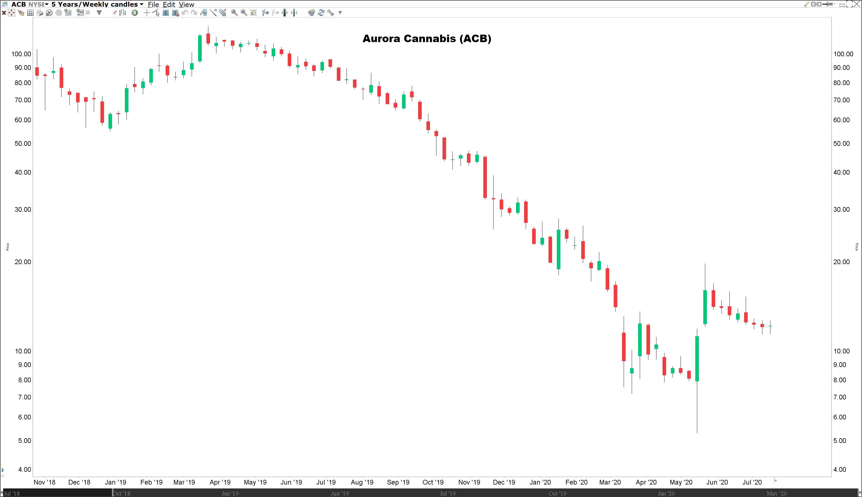 wiet aandelen