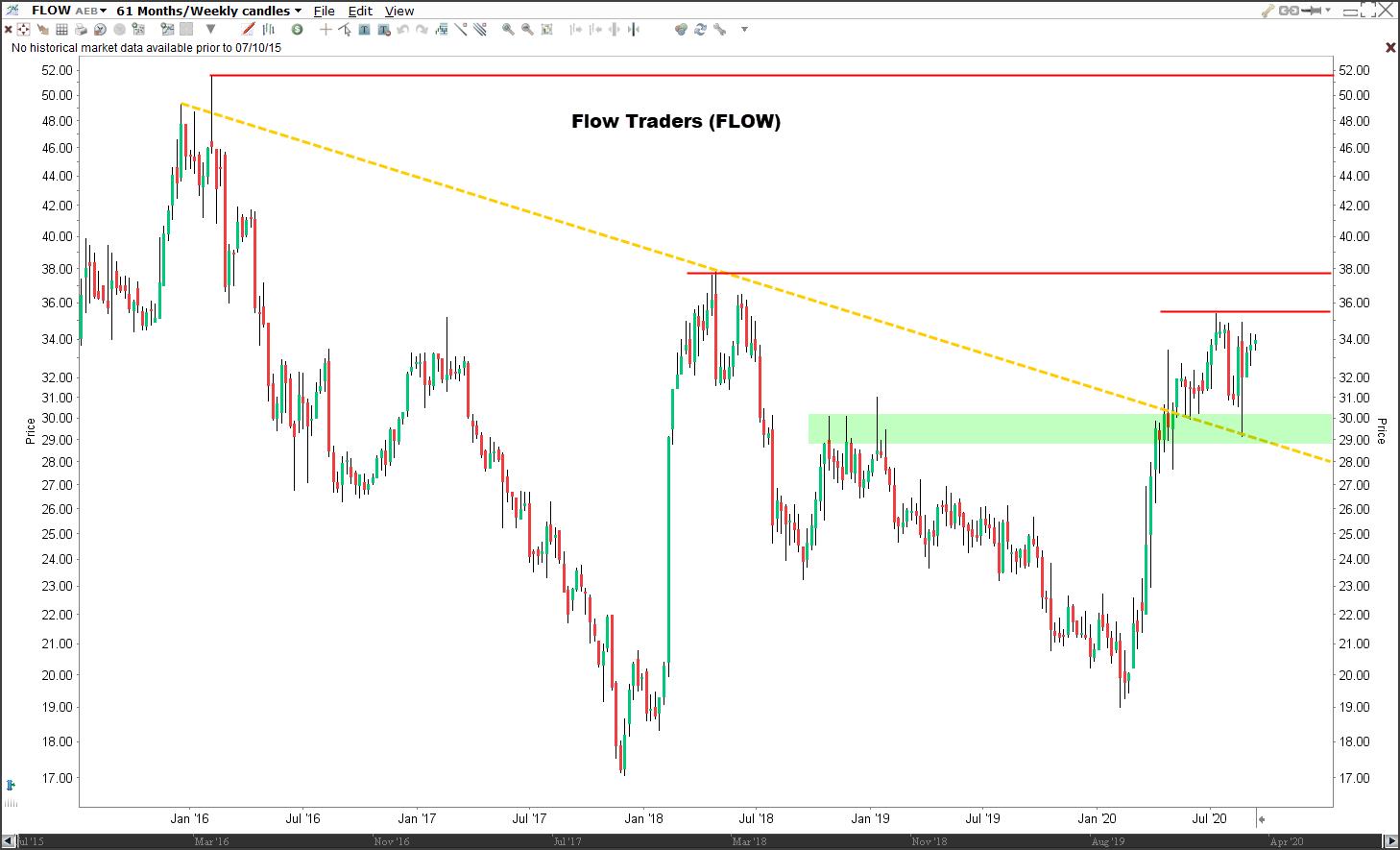 Aandeel Flow Traders | Technische analyse