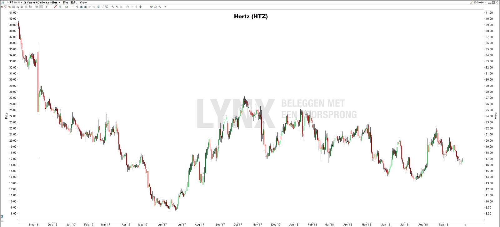 Aandeel Hertz