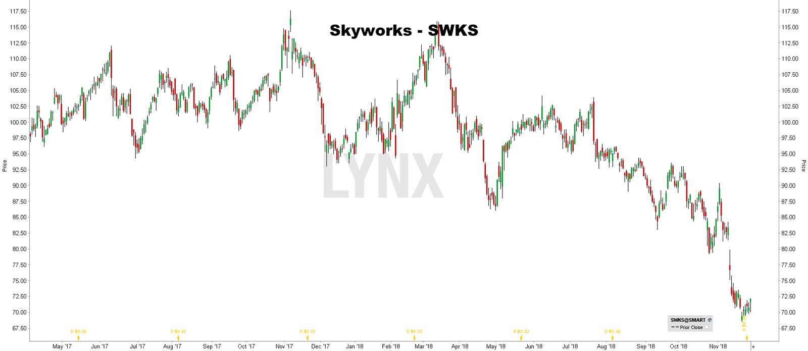 Prijs aandeel Skyworks - internet of things aandelen