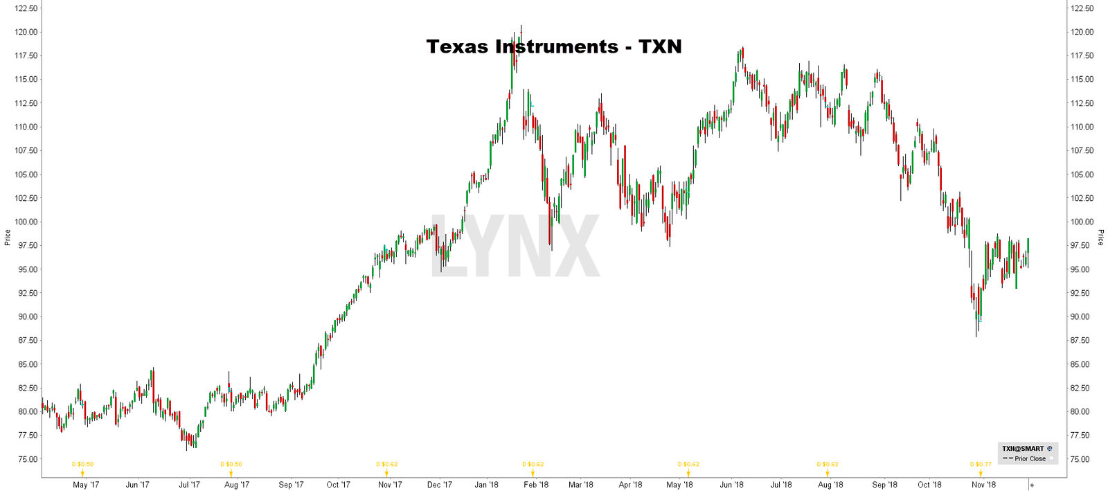 Prijs aandeel Texas Instruments - internet of things aandelen