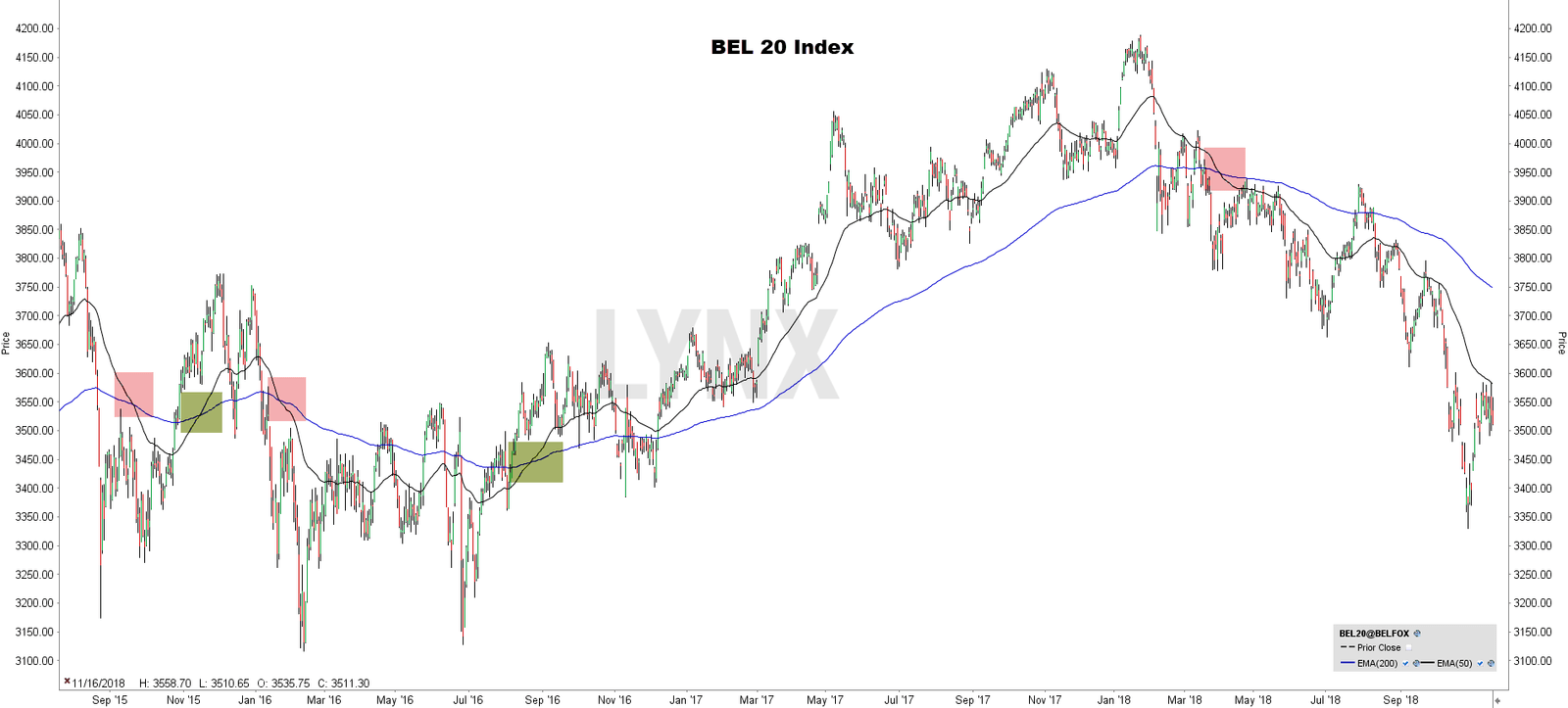 Moving average crossover bel 20 - MA Crossover