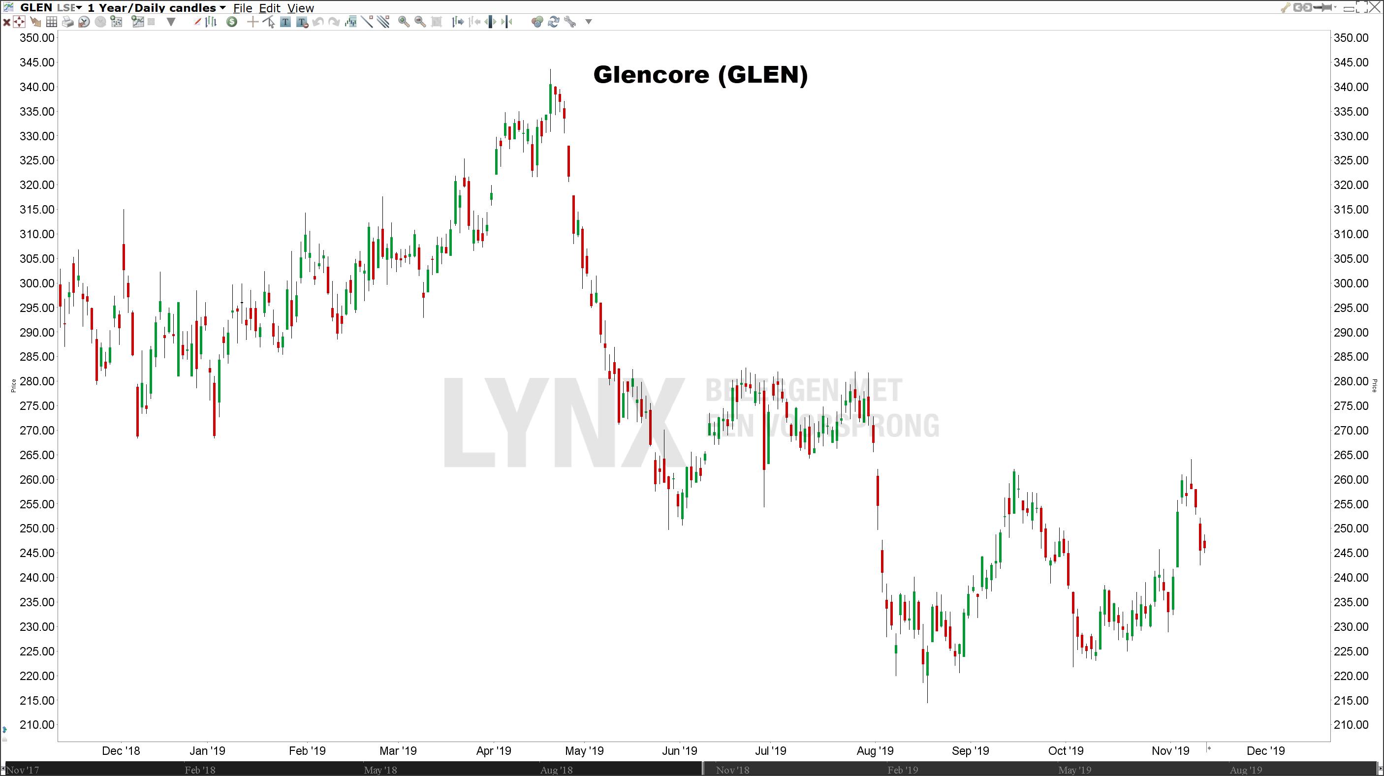 Aandeel Glencore | beste koper aandelen