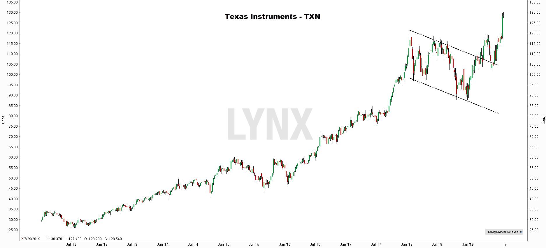 Internet of Things aandeel - Texas Instruments
