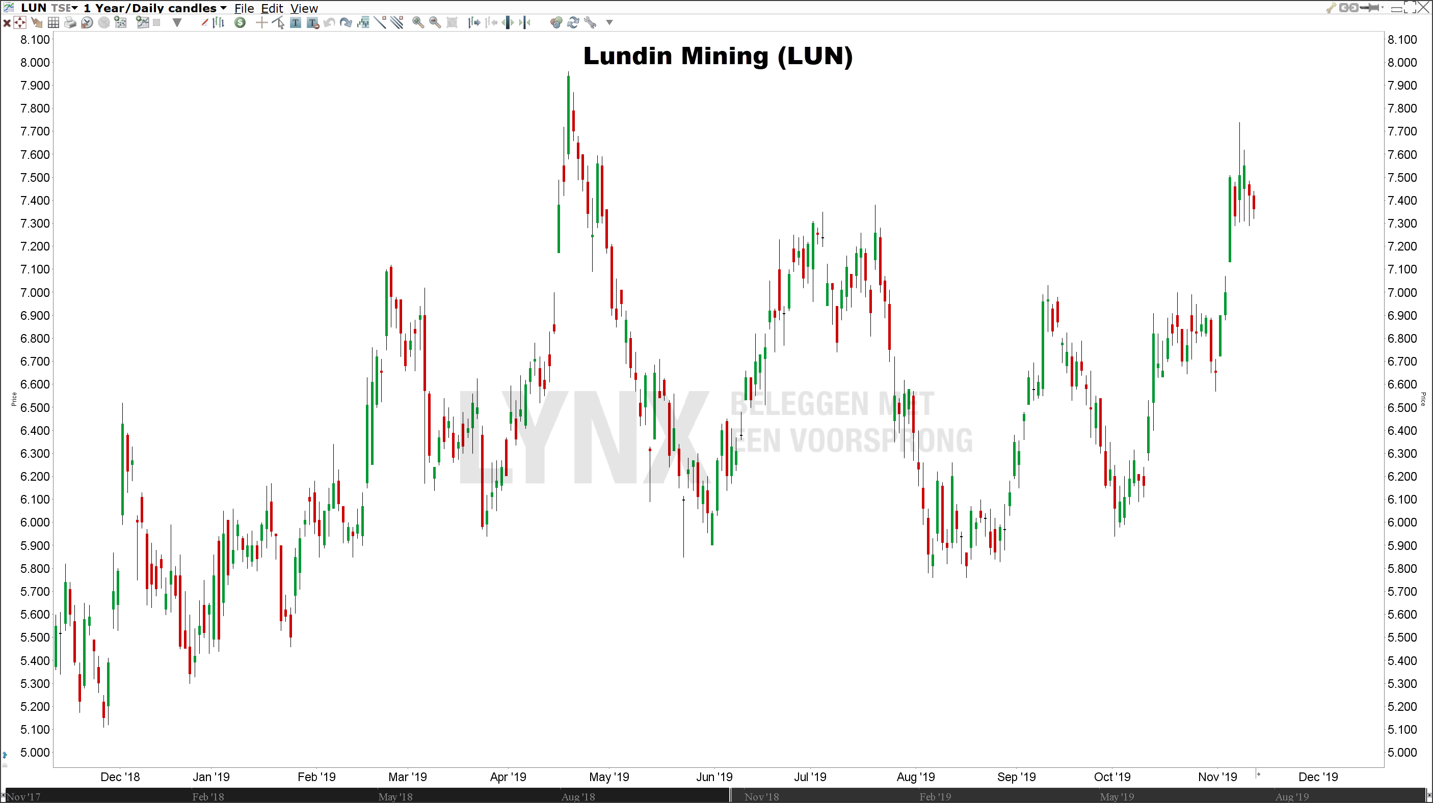 Lundin Mining aandeel | Beste koper aandelen 2019