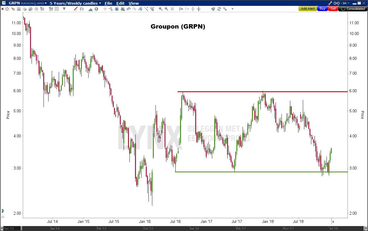 Aandeel Groupon (GRPN)