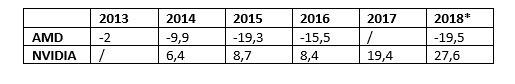 Return on average assets Nvidia