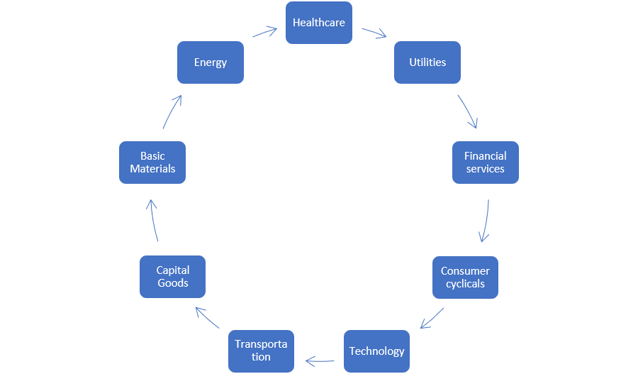 Sectoranalyse schema - sectorbeleggen