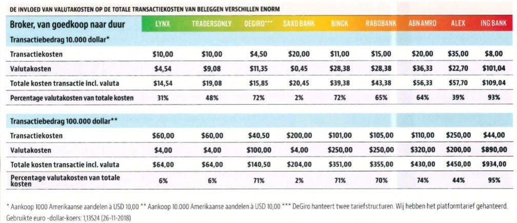 Valutakosten vergelijking brokers - Amerikaanse dividendaandelen