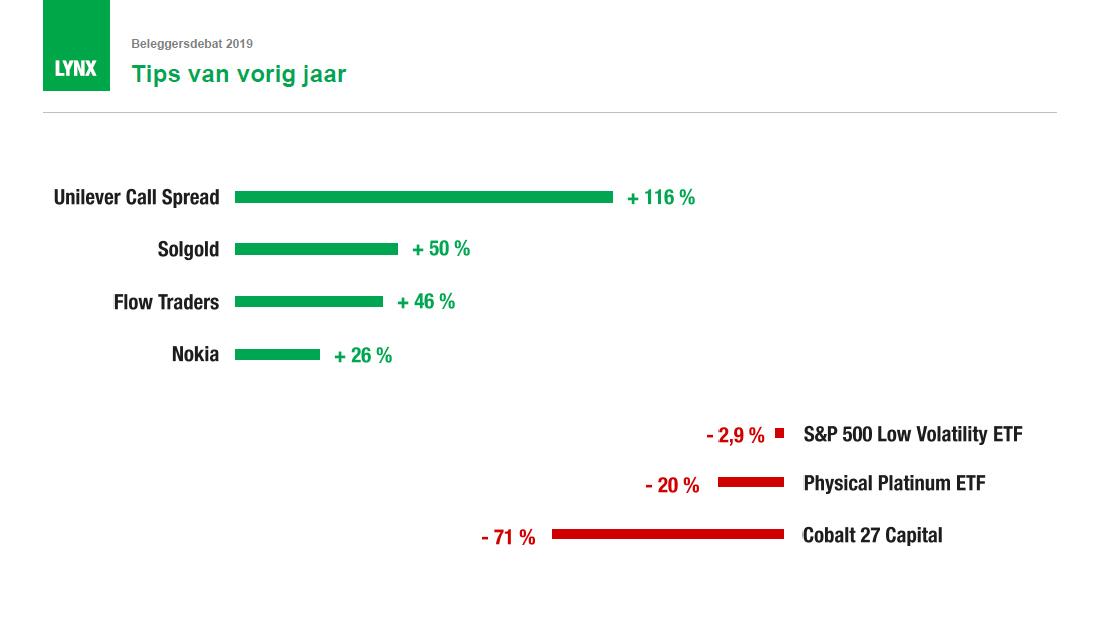 beste aandelentips van vorig jaar - beste aandelen 2019 - beleggingstips 2019
