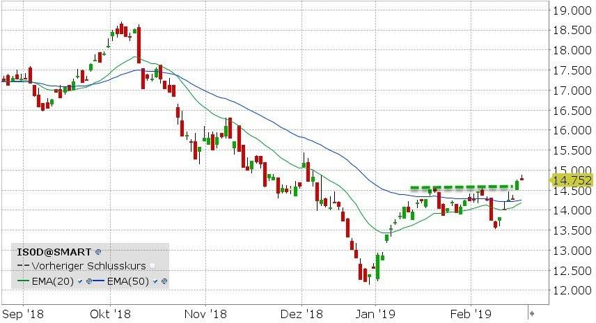 Grafiek iShares Oil & Gas Exploration & Production ETF