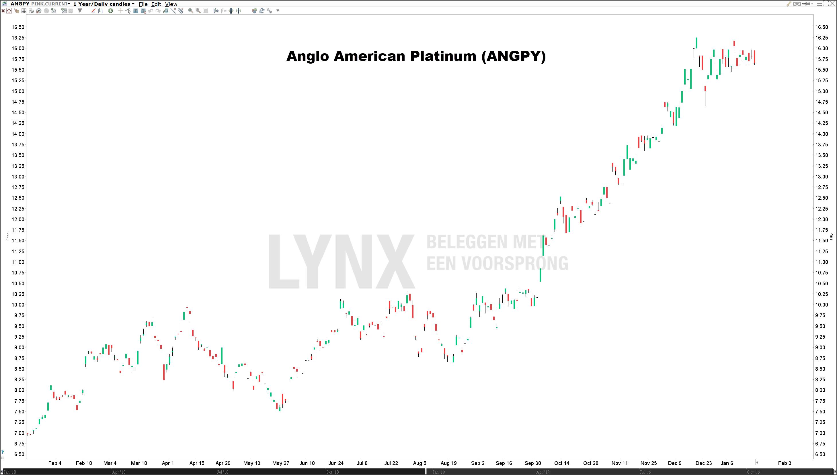 Koers Anglo American Platinum