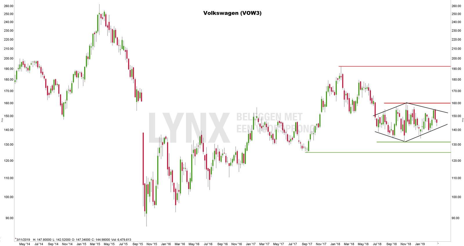 Technische analyse van het aandeel Volkswagen