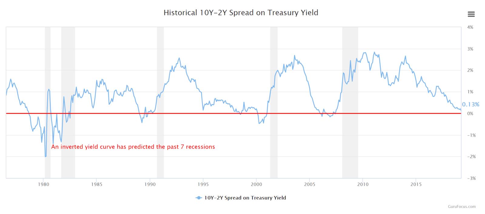 Omgekeerde rentecurve - Inverse yield curve