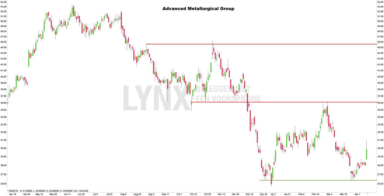 Koersgrafief Advanced matallurgical Group - Beleggen in Vanadium aandelen