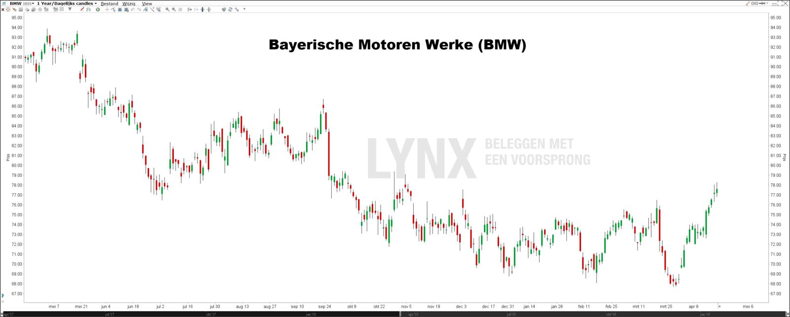 Beste DAX dividendaandelen BMW