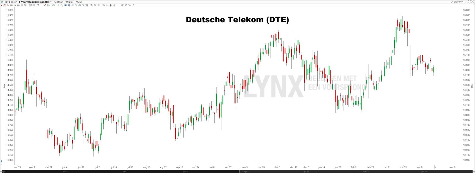 Beste Duitse Dividendaandelen Deutsche Telekom