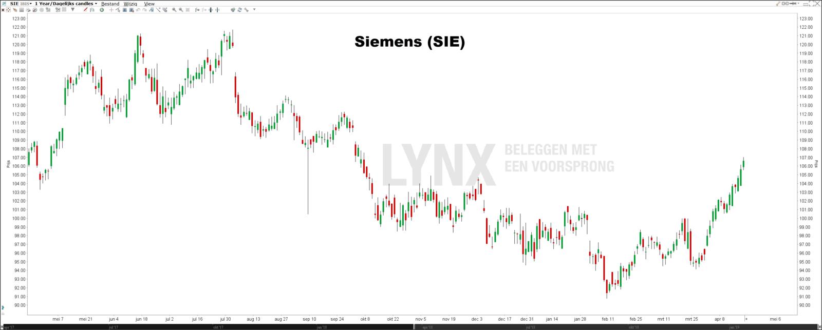 Beste aandelen DAX koers Siemens