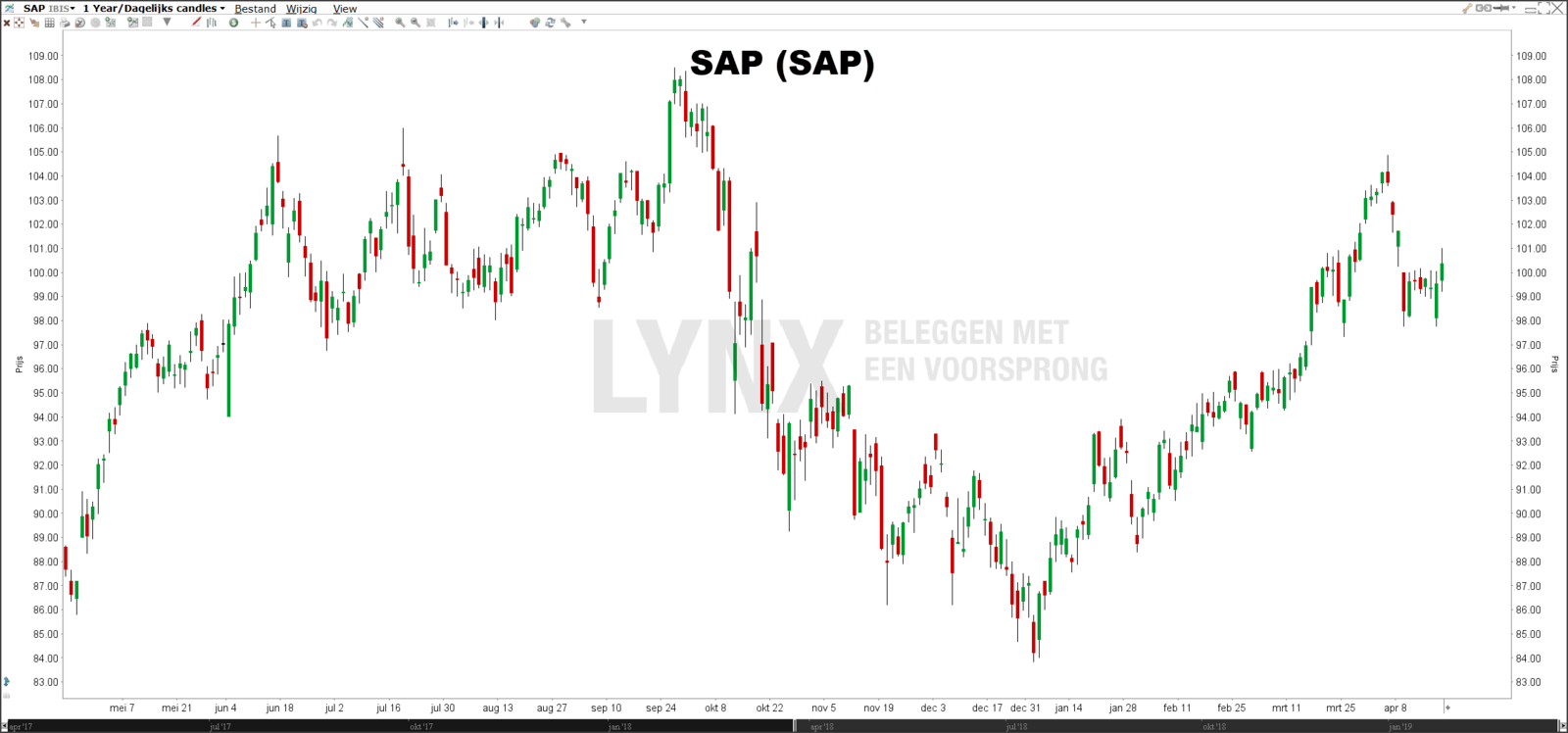 Beste dividendaandelen Duitsland - SAP koers