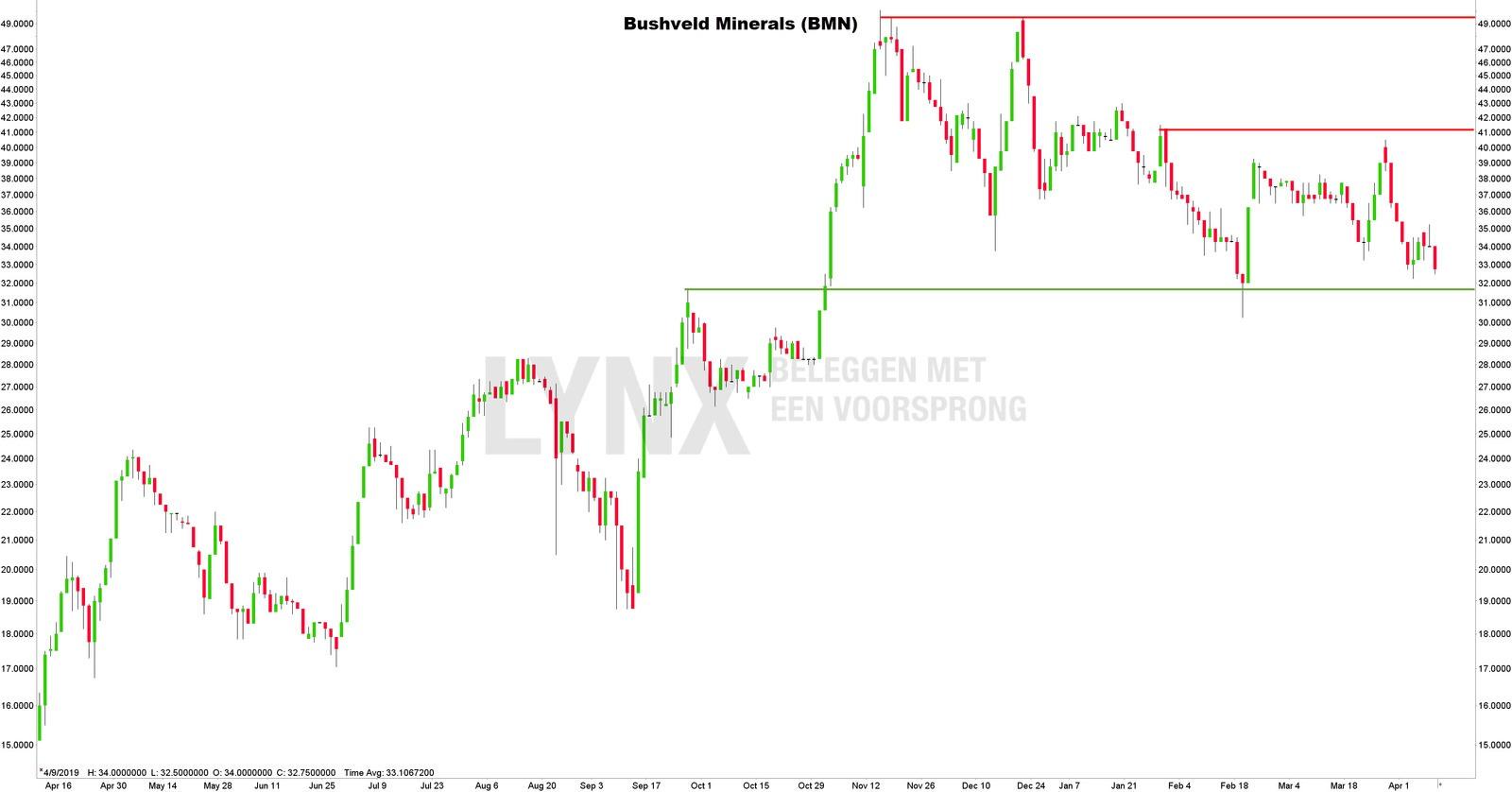 Koersgrafiek Bushveld Minerals - Beleggen in Vanadium aandelen