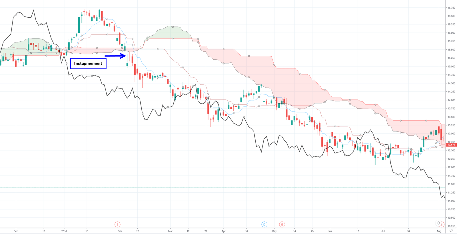 Resultaat handelsstrategie short Ichimoku - Ichimoku indicator