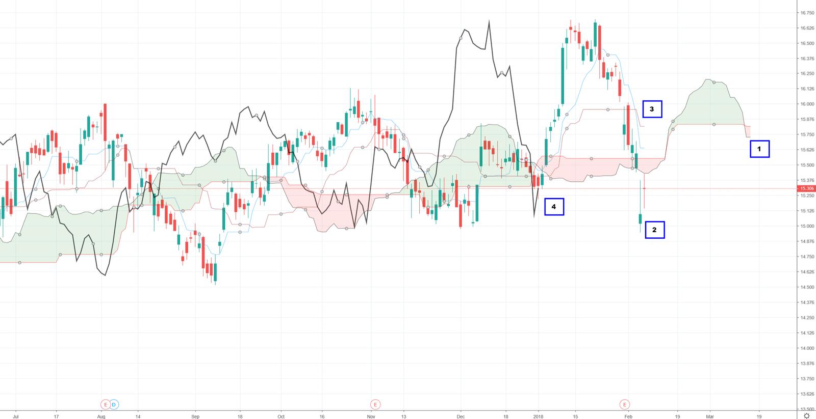 Ichimoku handelsstrategie short - ichimoku indicator