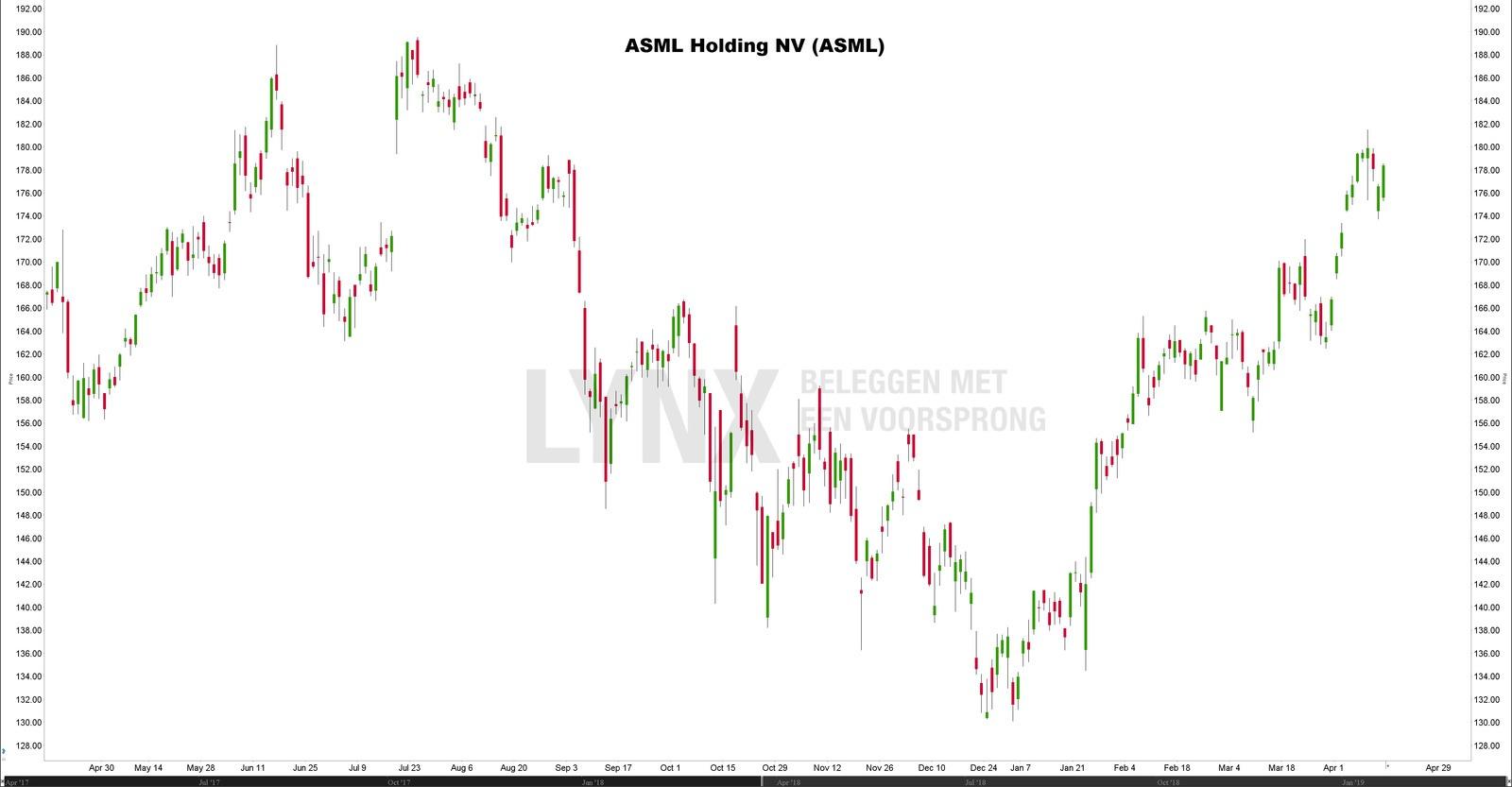 Koers ASML - aandeel ASML