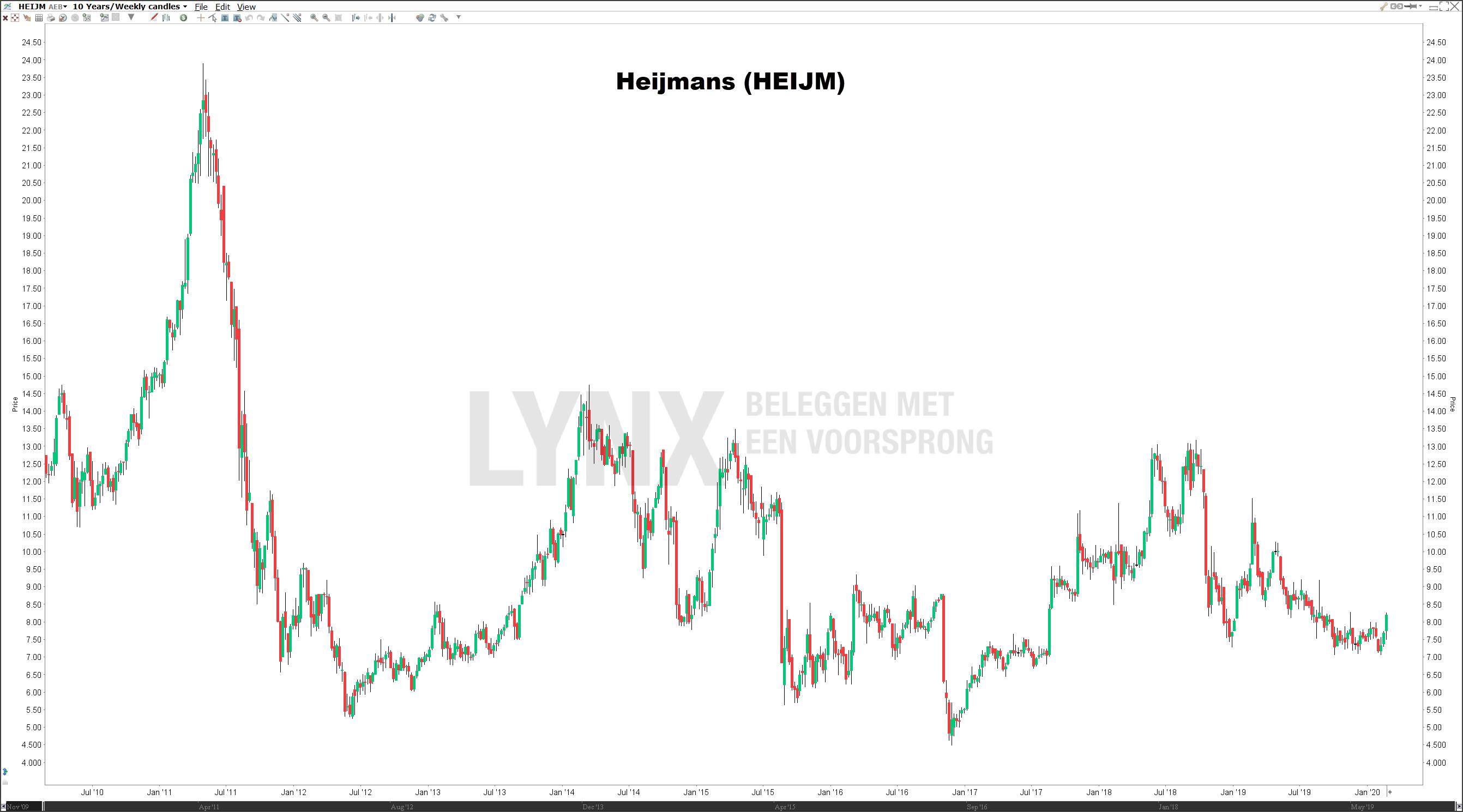 Koers aandeel Heijmans lange termijn