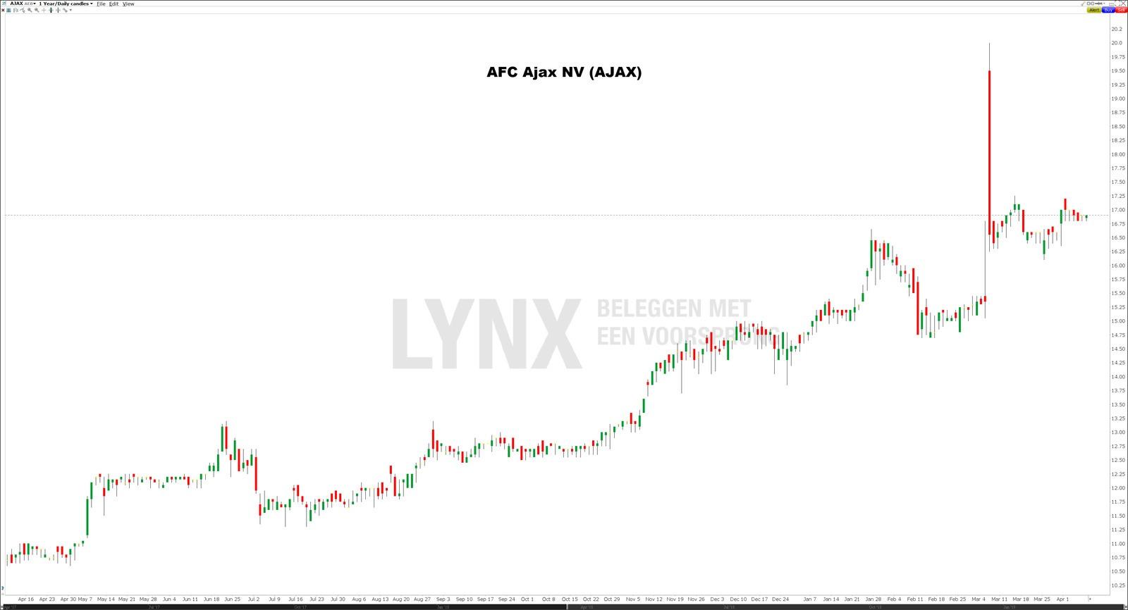Koers grafiek aandeel Ajax