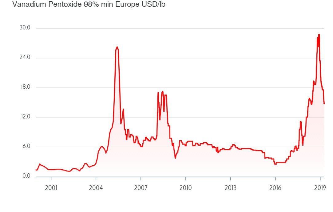 Prijs vanadium - belegen in vanadium aandelen