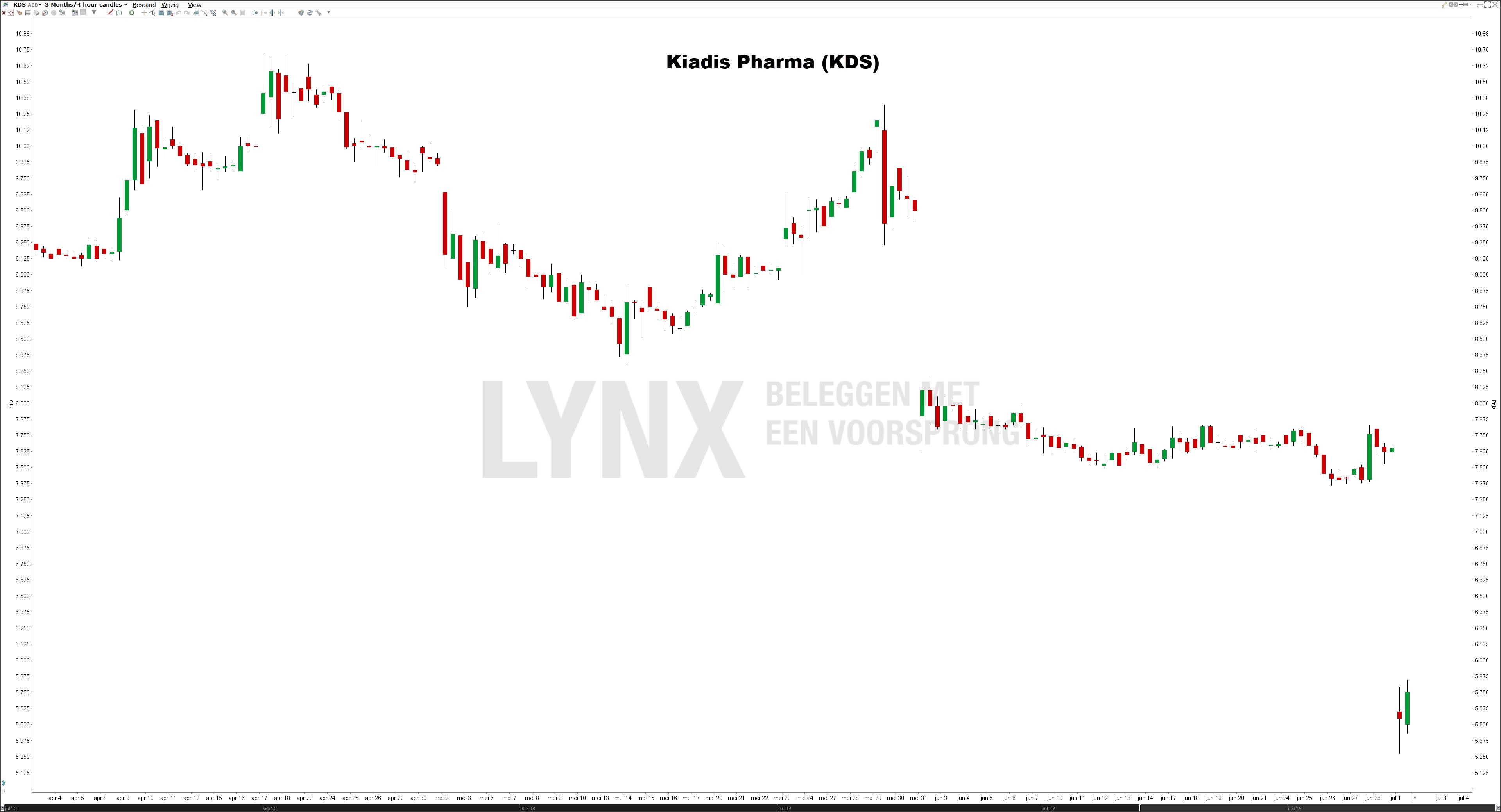 Aandeel Kiadis Pharma | Koers Kiadis Pharma na uitspraak EMA