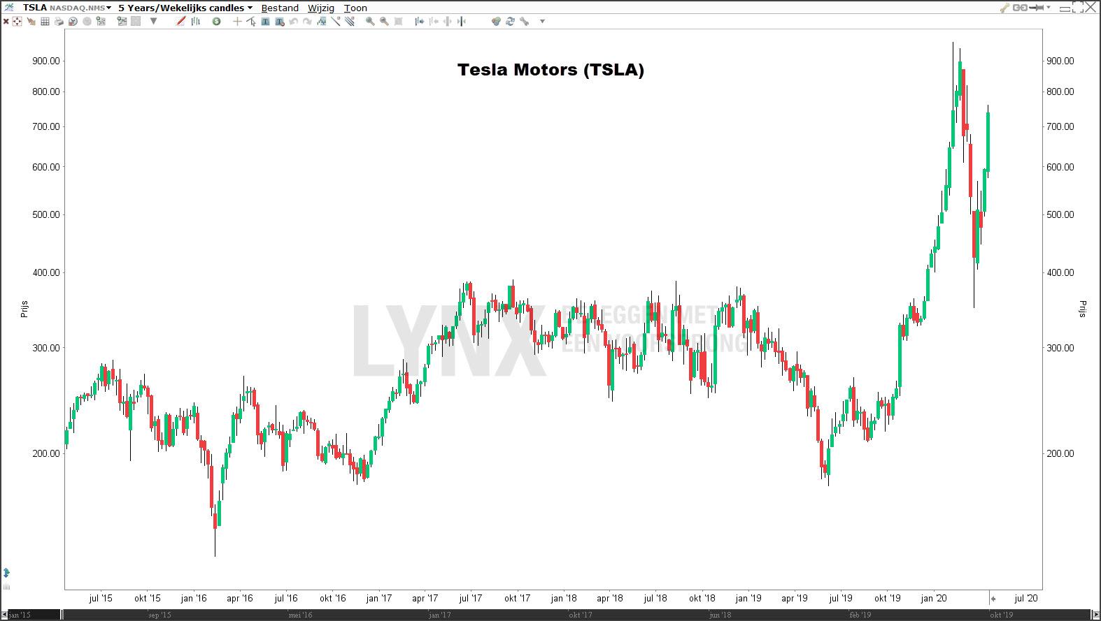 Koers Tesla 5 jaar