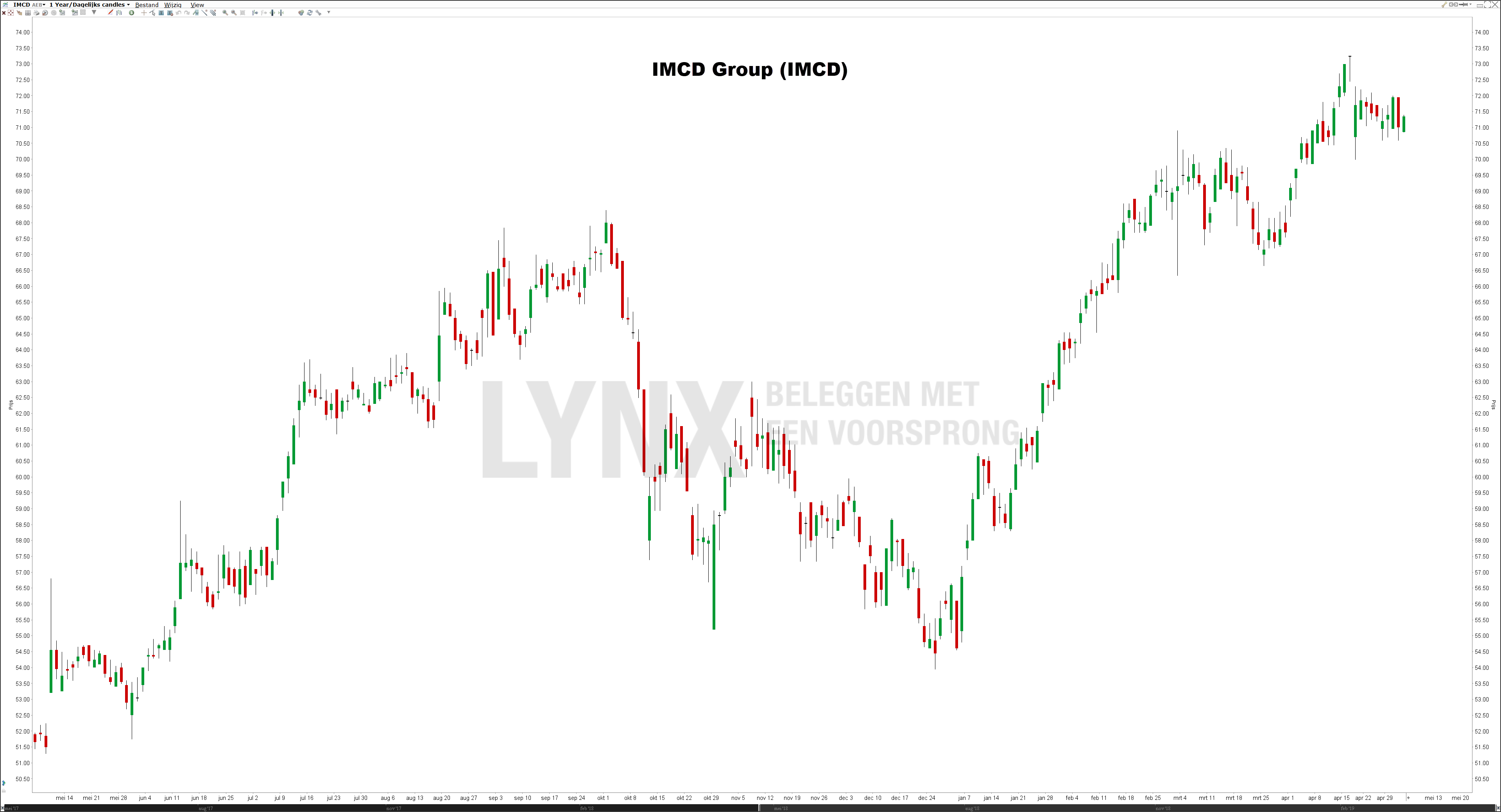 Koers aandeel IMCD Group