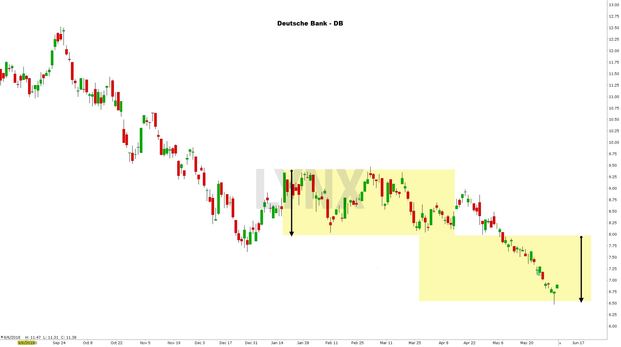 Koers aandeel Deutsche Bank