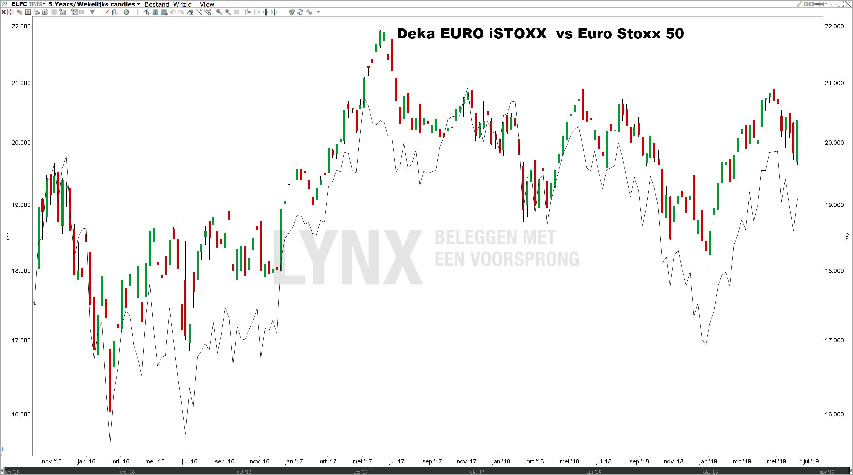 Beste dividend ETF Deka Euro iStoxx