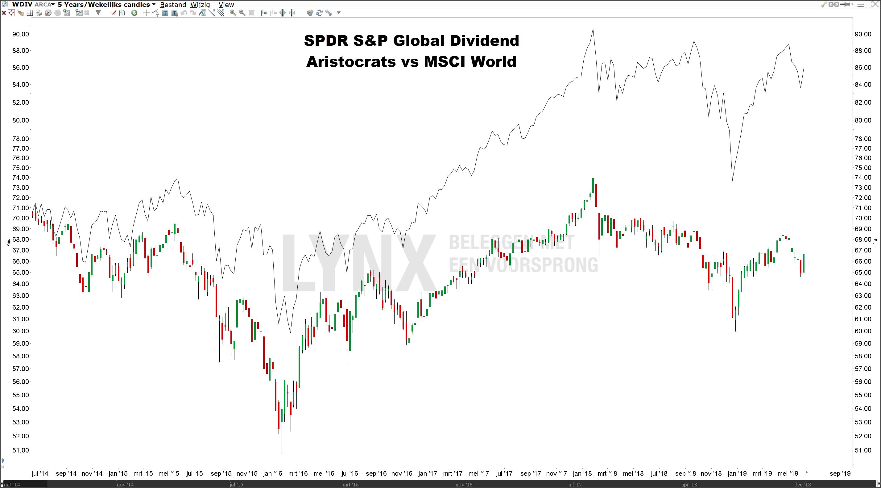 Beste dividend ETF SPDR Global dividend